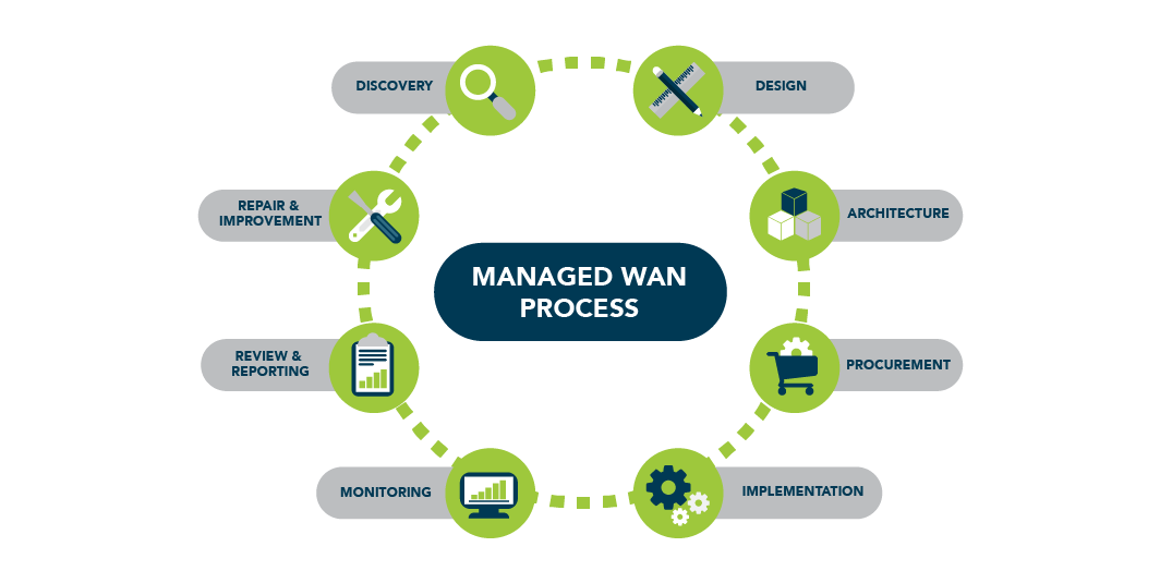 CFFastrackJune2017_Infoimages_Managed WAN