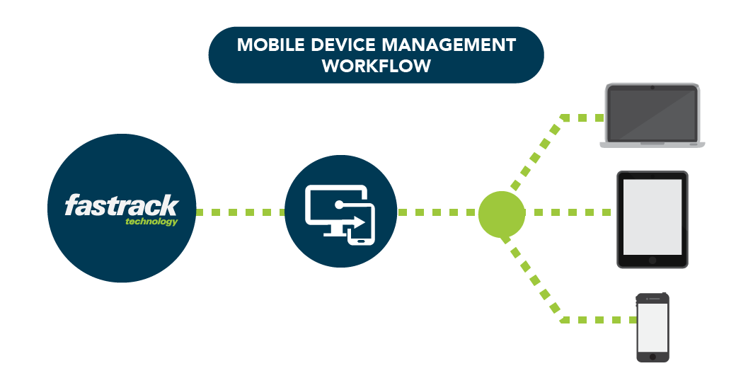 CFFastrackJune2017_Infoimages_Mobile Device Management.png